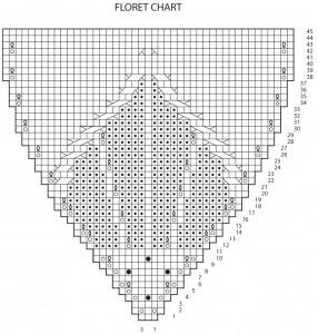 Floret-Chart-Errata