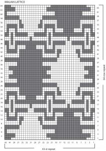 Malian-Lattice-Chart-correction